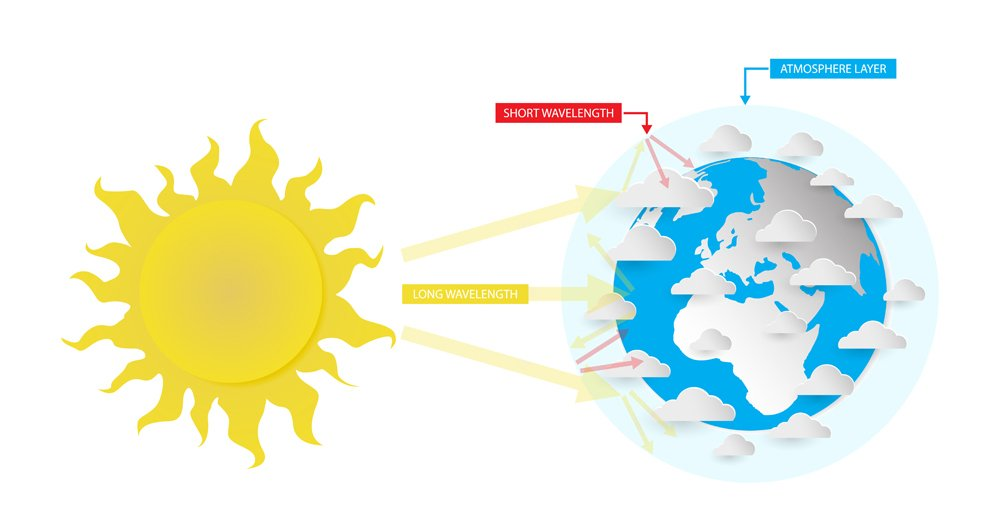illustration of physics, Greenhouse effect, the process by which radiation from a planet's atmosphere warms the planet's surface to a temperature above what it would be without its atmosphere
