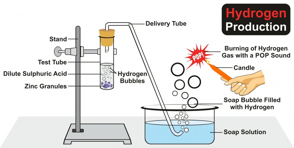 Hydrogen Production Experiment by chemical reaction of zinc granules in dilute sulfuric acid