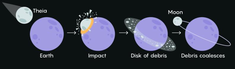 Moon - Giant Impact Hypothesis
