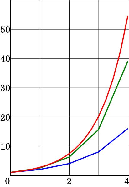 Numerical integration illustration