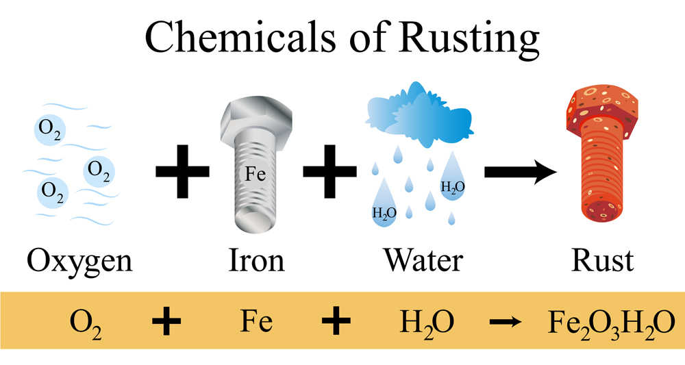 The chemical of rust illustration. Rusting is an iron oxide or common term for corrosion. It formed by the redox reaction of oxygen, water, and iron and its alloys, ex. steel.