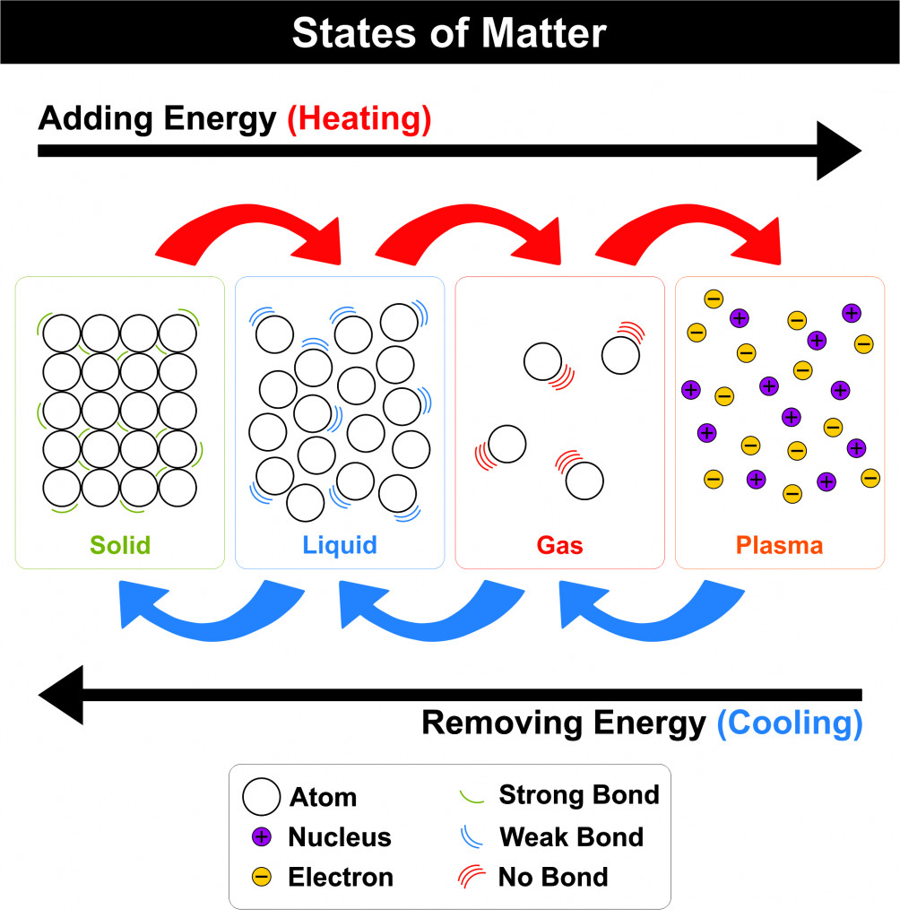 States of Mater diagram four states Solid Liquid Gas