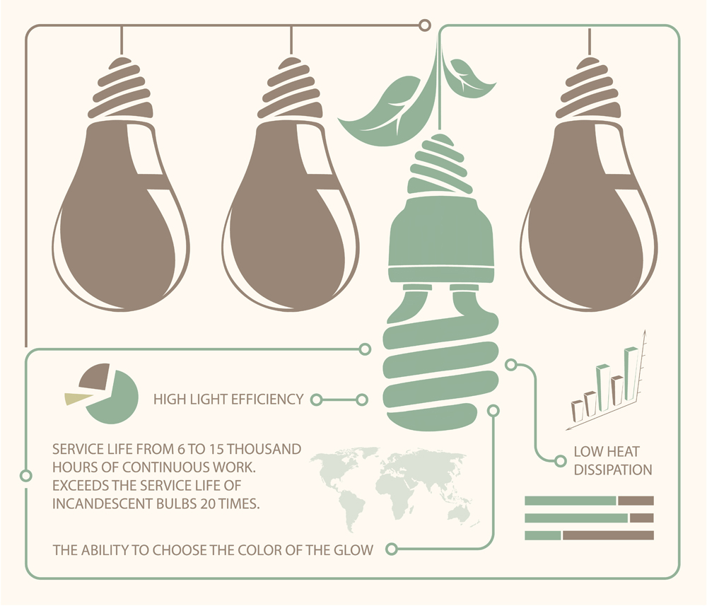 infographic of incandescent light bulb and energy saving light bulb