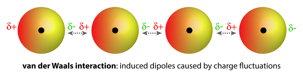 Interaction,Of,Induced,Dipoles,Causes,By,Van,Der,Waals,Forces