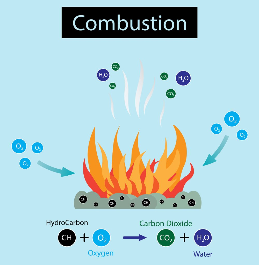 illustration of chemistry, Combustion diagram
