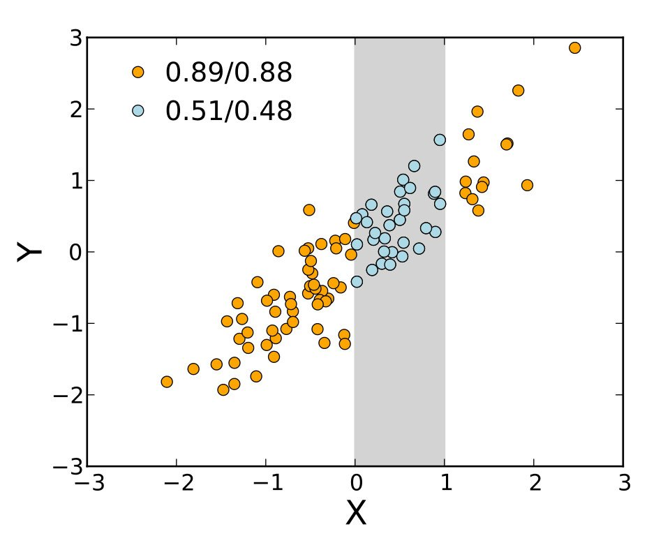 A scatterplot of two random variables, X and Y. It can be seen that an increase in X is correlated to an increase in Y. But what remains to be established is that increase in X causes an increase in Y