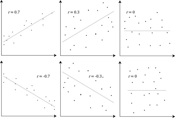 Pearson Correlation Coefficient and associated scatterplots